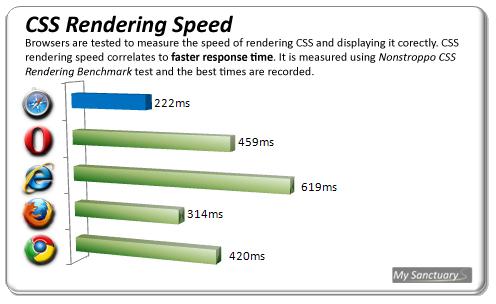 CSS Rendering Speed