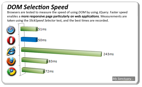 DOM Selection Speed