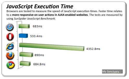 JavaScript Execution Time